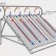 Bình nước nóng năng lượng mặt trời thái dương năng 043 644 2988.